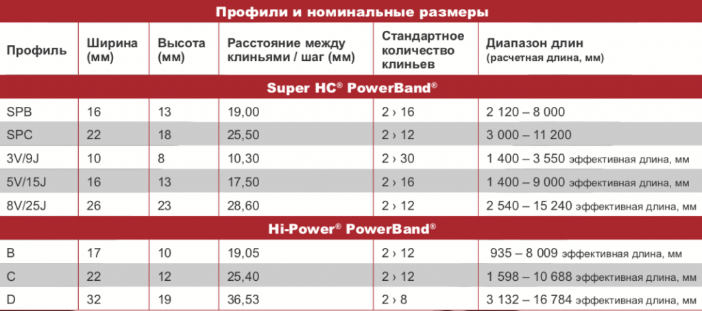 SUPERHC POWERBAND TECHNICAL DETAILS